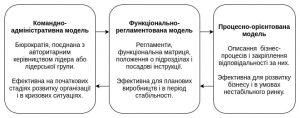 Процесна модель управління