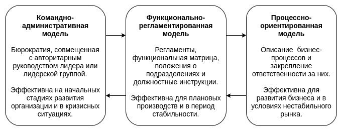 Модели управления бизнесом