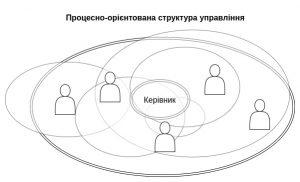 Види моделей управління