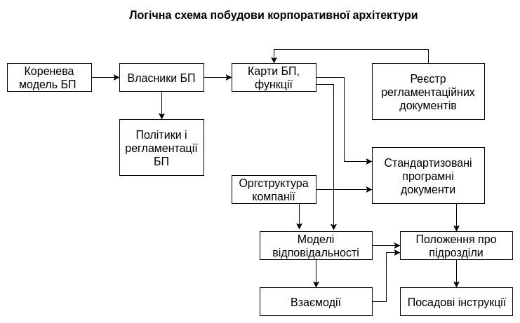 Виды моделей бизнеса