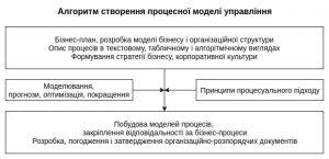 Види моделей бізнесу
